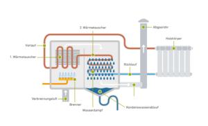 Brennwerttechnik